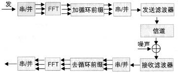 ofdm的工作原理_下一代移动通信中MIMO-OFDM技术的研究